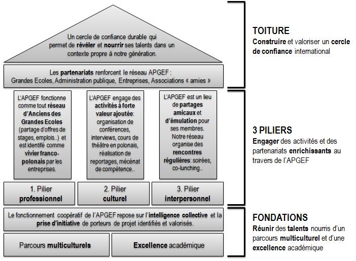 Briques constitutives du projet APGEF (cliquez sur l'image pour l'agrandir)