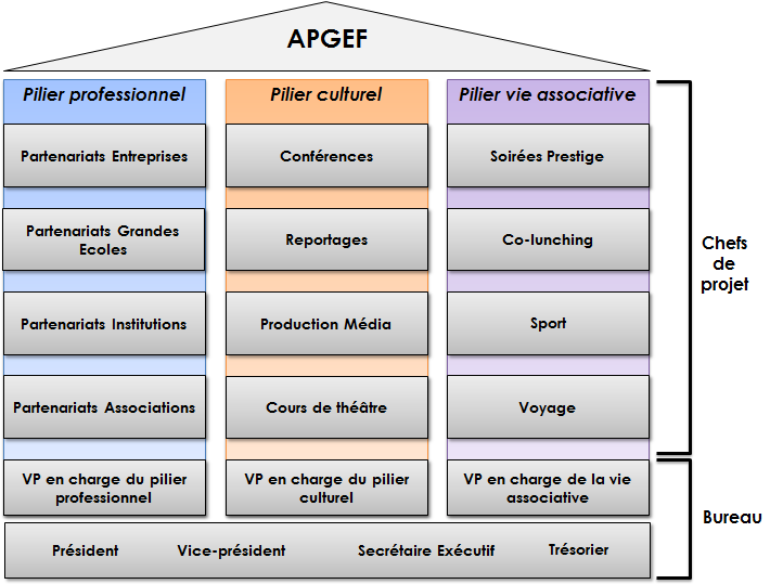 Organigramme provisoire de l'équipe APGEF au 1er mars 2013