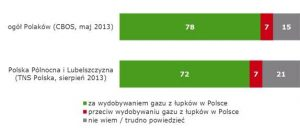 410008ec5facaa039c3974fb0ff85550 (Shale gas: Ministry of Environment survey finds strong public support in Poland)