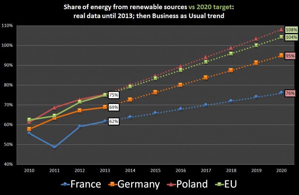 Illustration situation actuelle et projection 2020 du % de la consommation brute d'énergie provenant de sources renouvelables