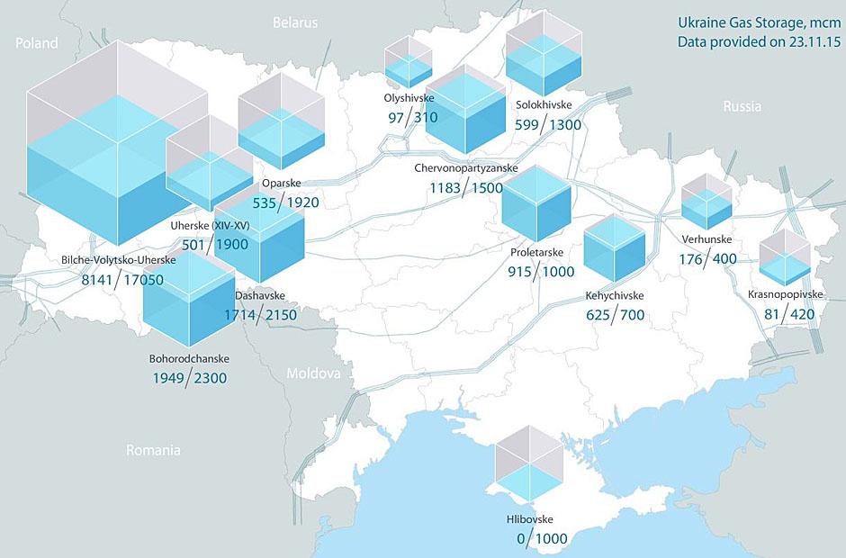 Gas Balances in Ukrainian Underground Storages