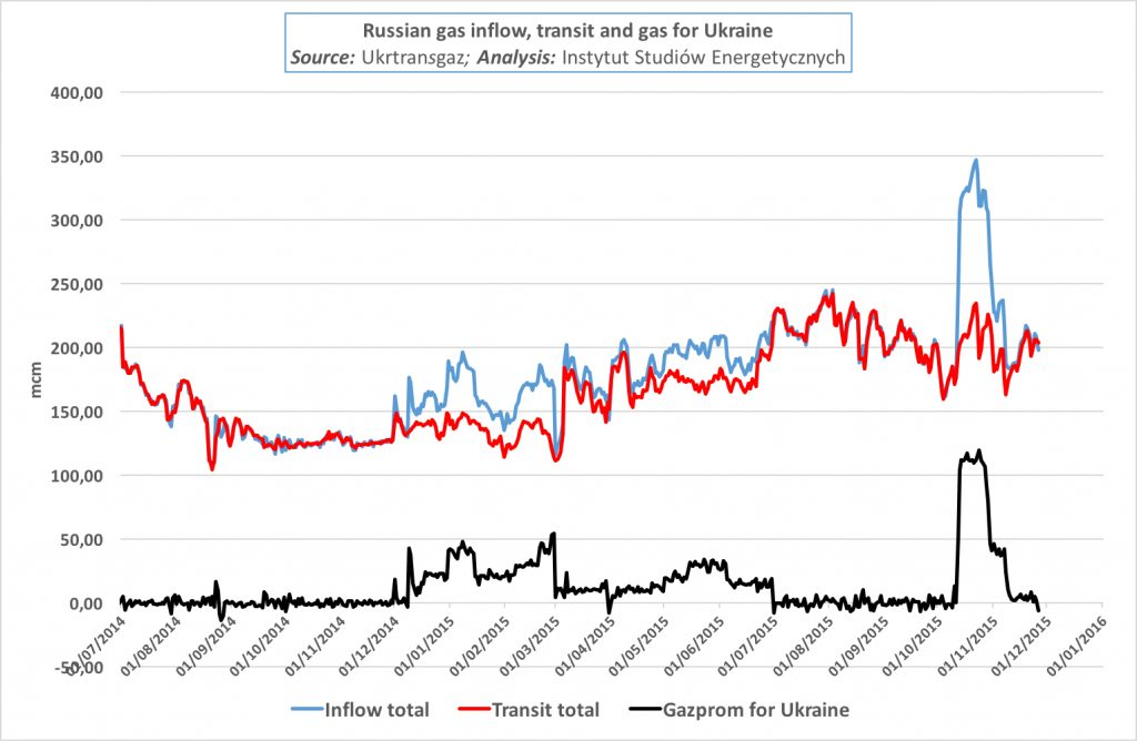 Ukraine gas flow 2
