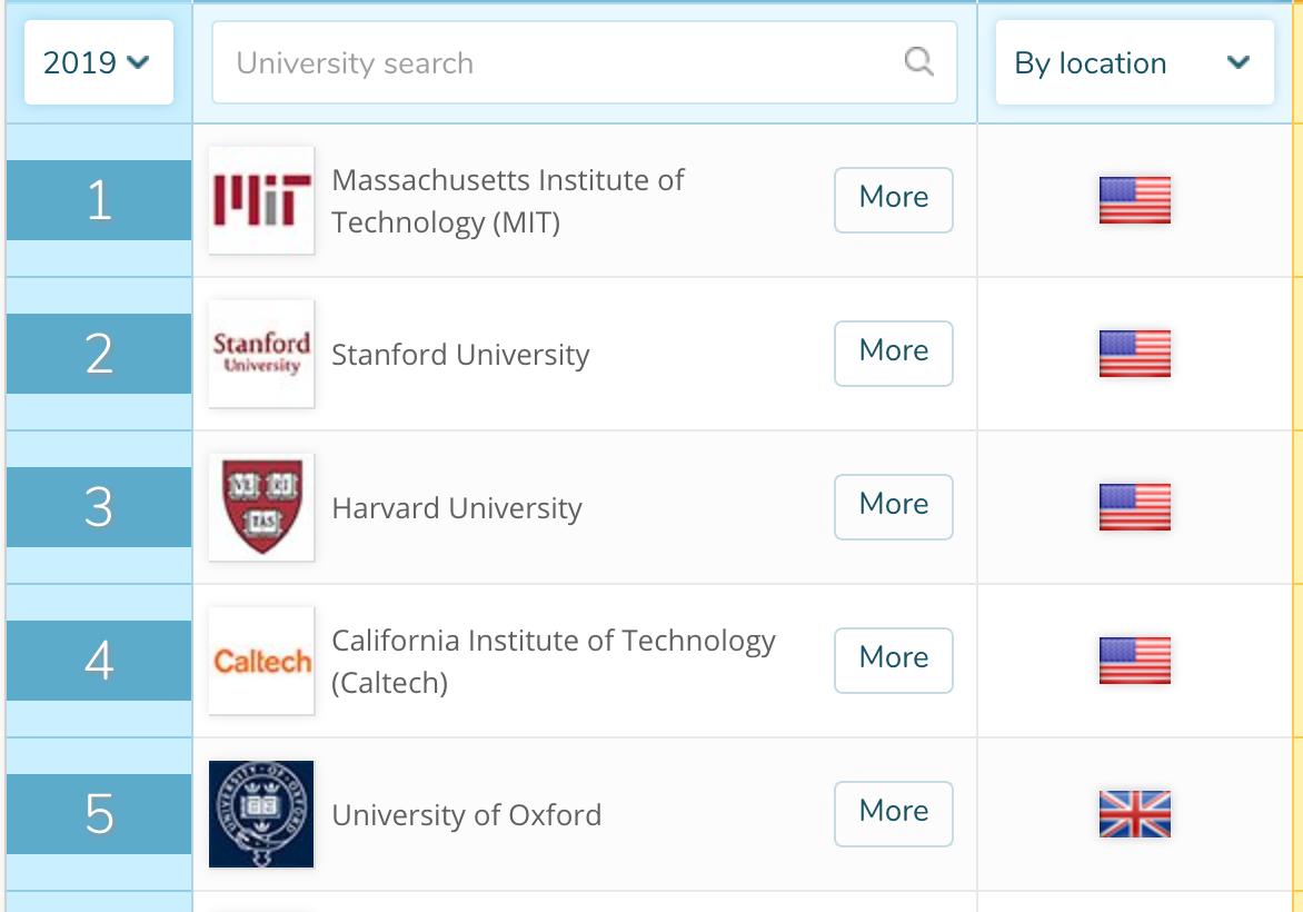 QS World University Rankings 2019 – où en est l'Europe ?